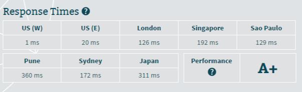 wix.com server speed