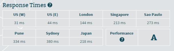 zoho.com server speed