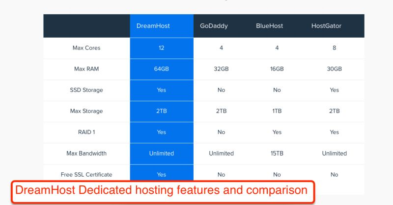 DreamHost Dedicated hosting features and comparison