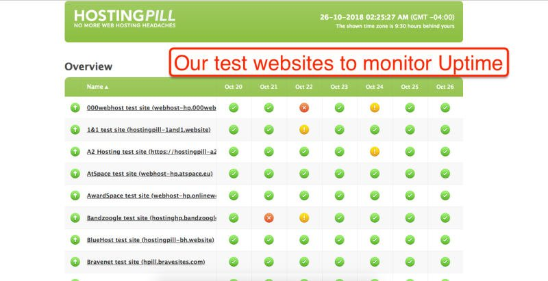Our test websites to monitor Uptime
