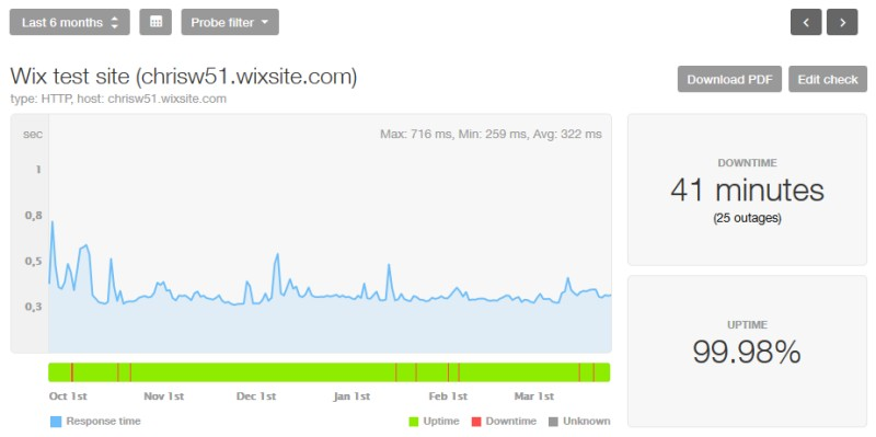 wix test site uptime