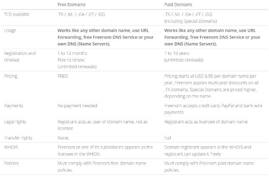 características gratuitas y pagas de freenom
