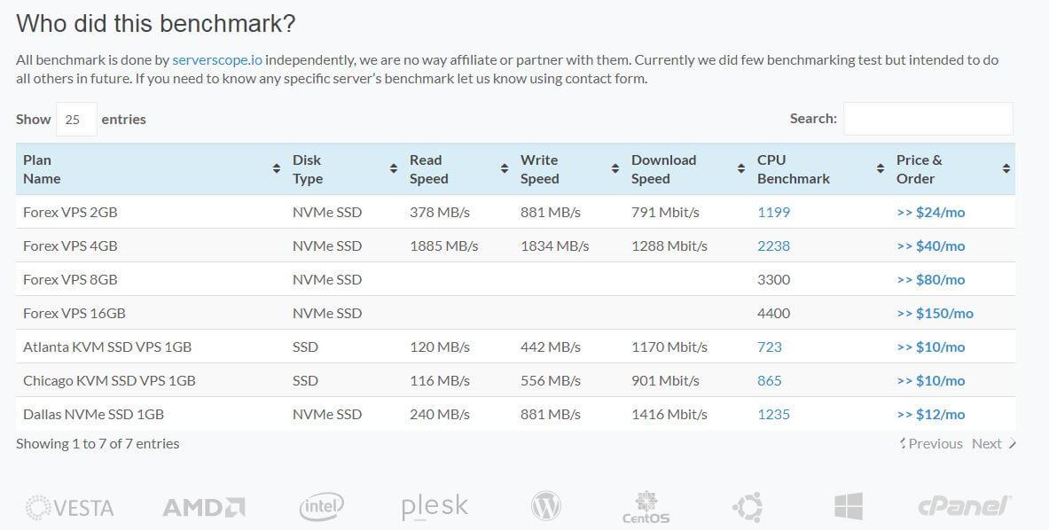 Benchmark Speed Test