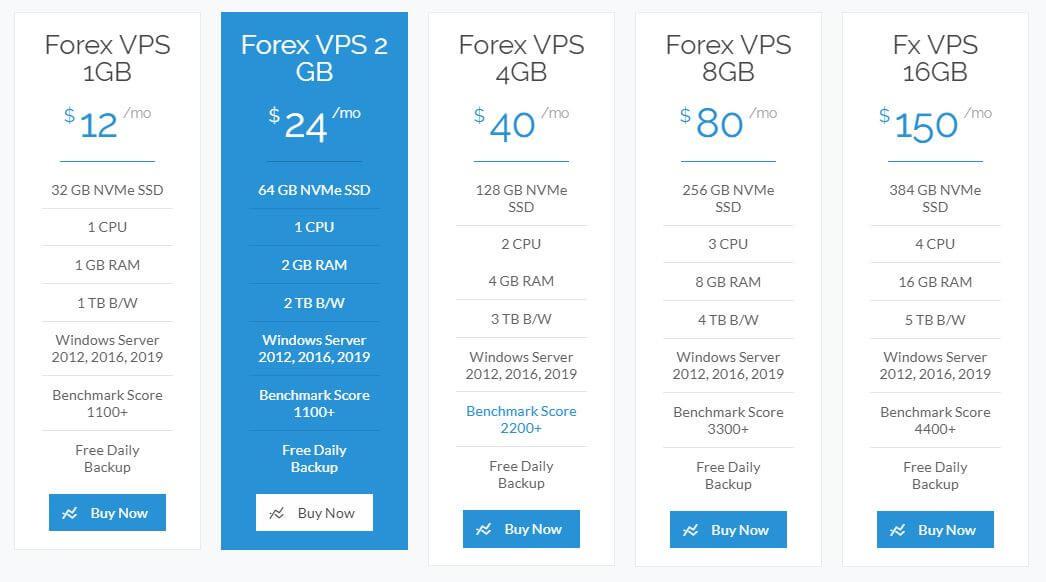 Forex Hosting Plans