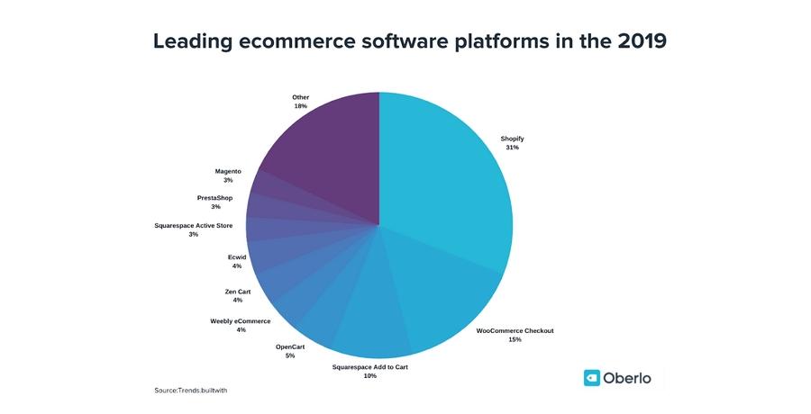 Plataformas de software de comercio electrónico 2019
