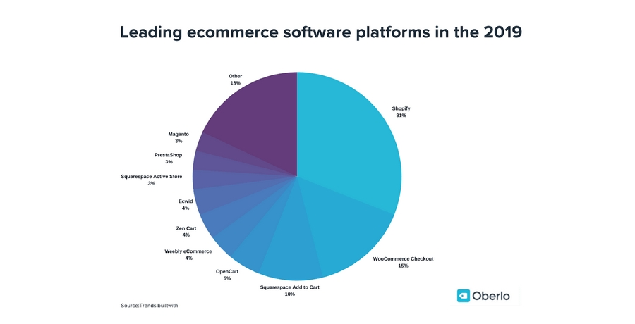 Ecommerce Software Platforms 2019