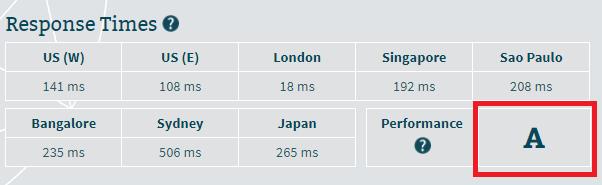 Godaddy-prueba-de-velocidad-del-servidor