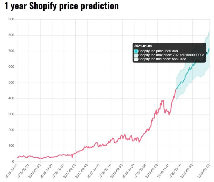 Shopify Price Prediction