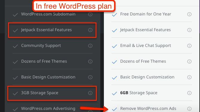 WordPress.com features