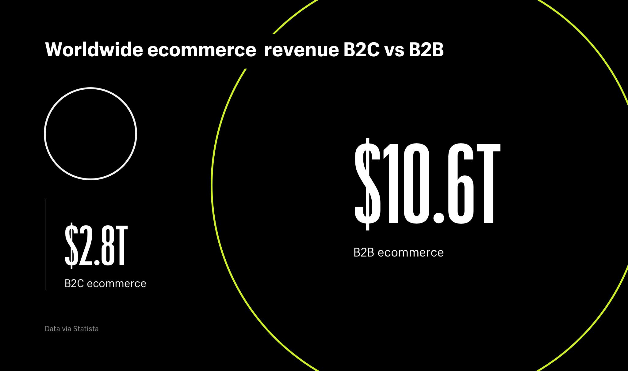 b2b frente a b2c