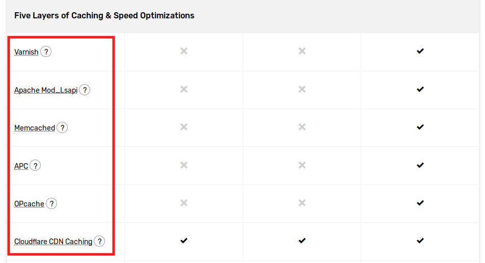 fastcomet caching and speed optimization features