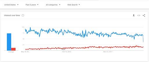 rendimiento del sitio vs vs bluehost