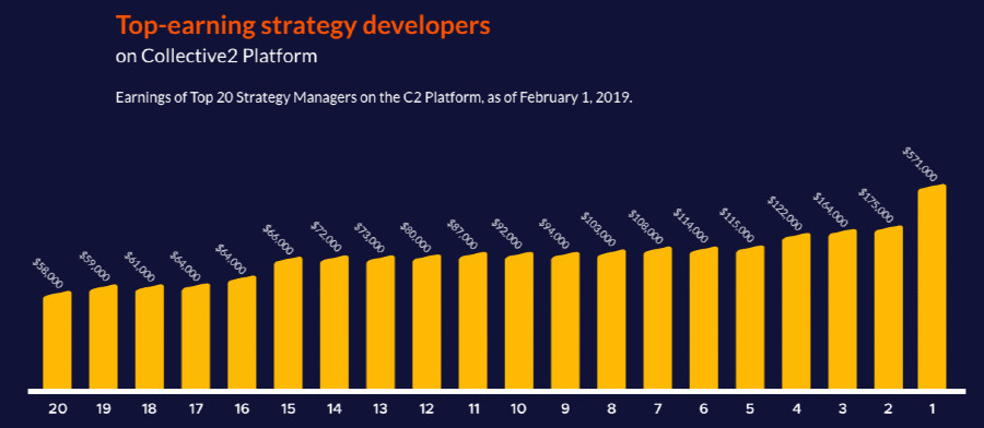 top earning strategy developers