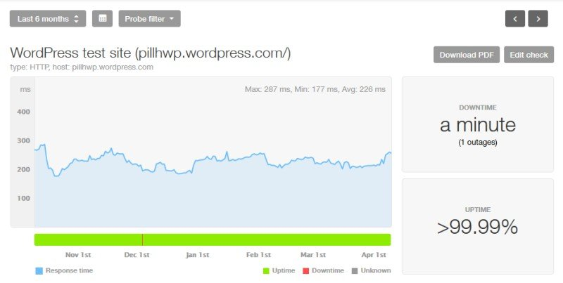 WordPress site's uptime