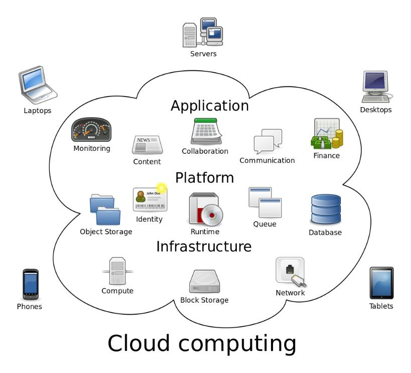 9 Interesting Cloud Computing Statistics and Facts (2020)