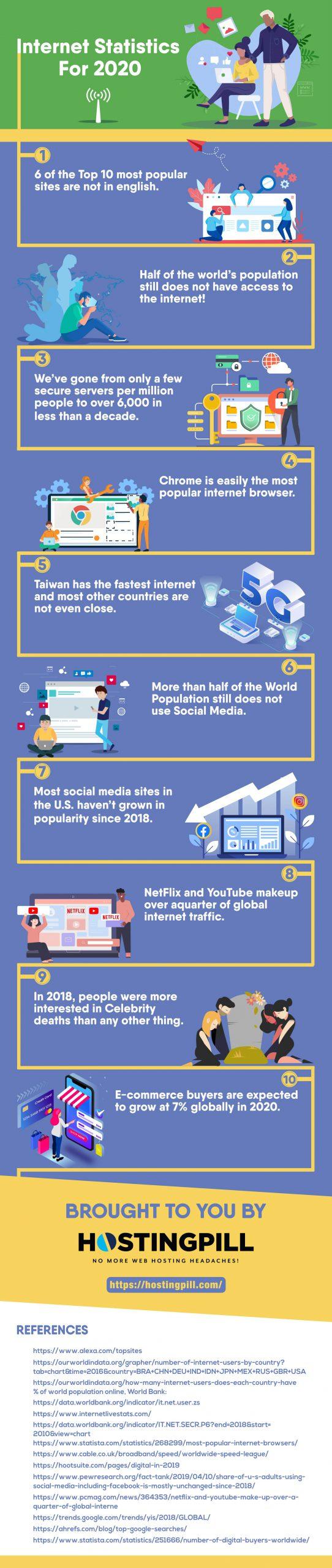 Internet Statistics Infographics
