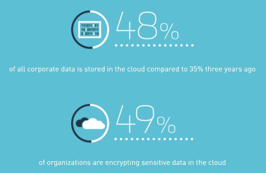 cloud computing encryption