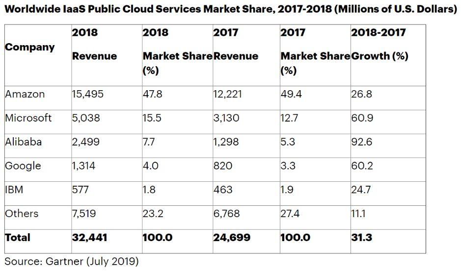 cloud computing iaas market share