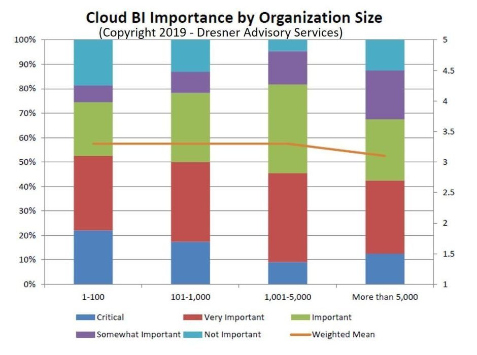 cloud computing importance of BI by size