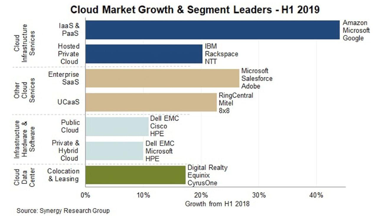 crecimiento del mercado de computación en la nube y segmentado