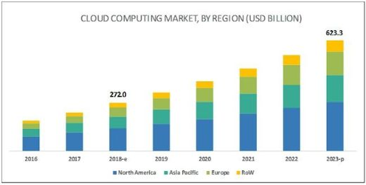 cloud computing market size and growth