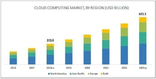 tamaño y crecimiento del mercado de computación en la nube