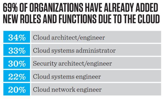 cloud computing new jobs for cloud