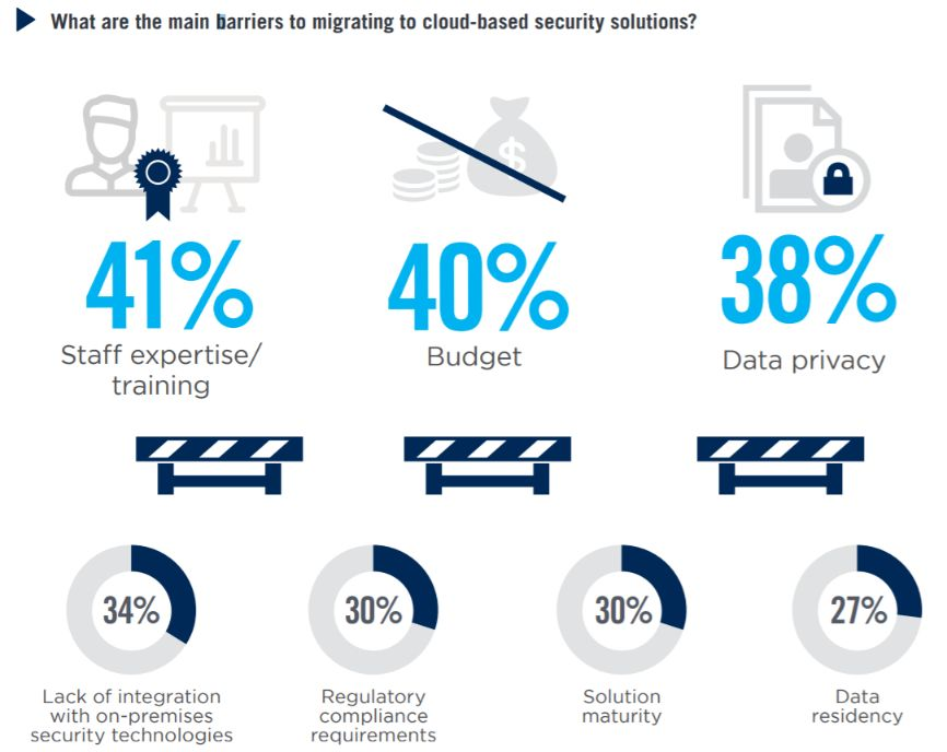 cloud computing security tools barriers