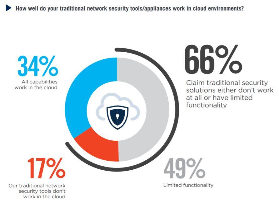 las herramientas de seguridad de computación en la nube funcionan o no
