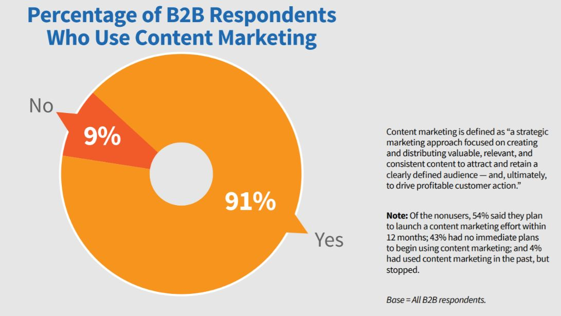 content marketing stats b2b content marketing use