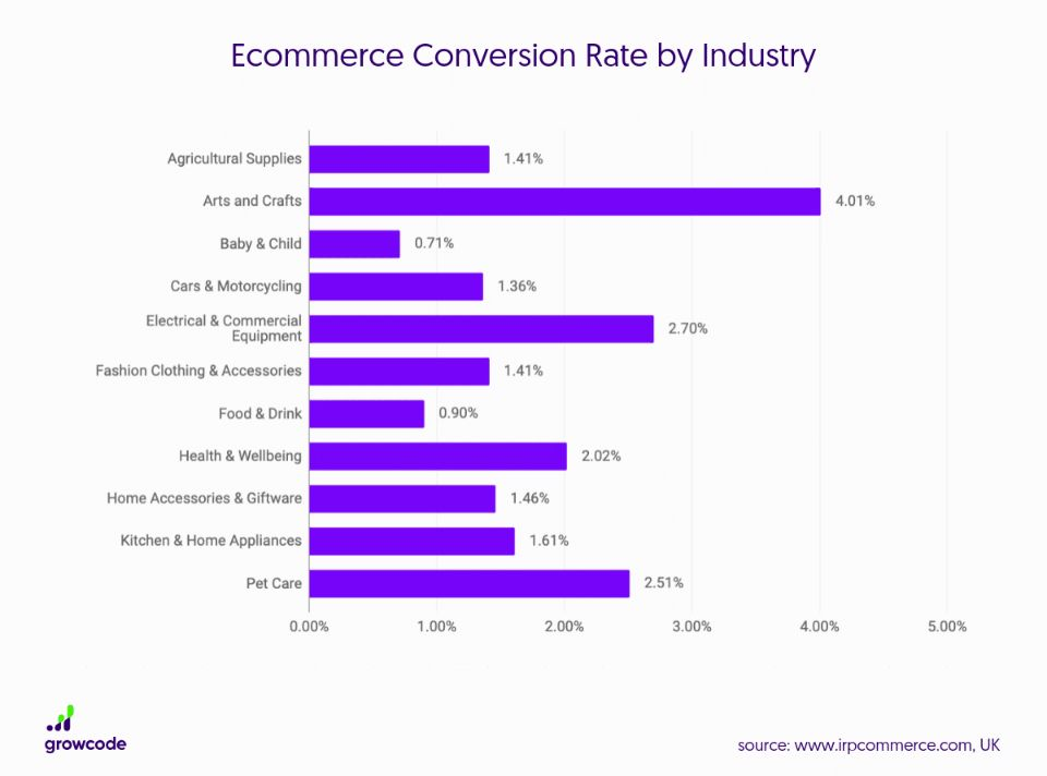 content marketing stats conversion rates by industry