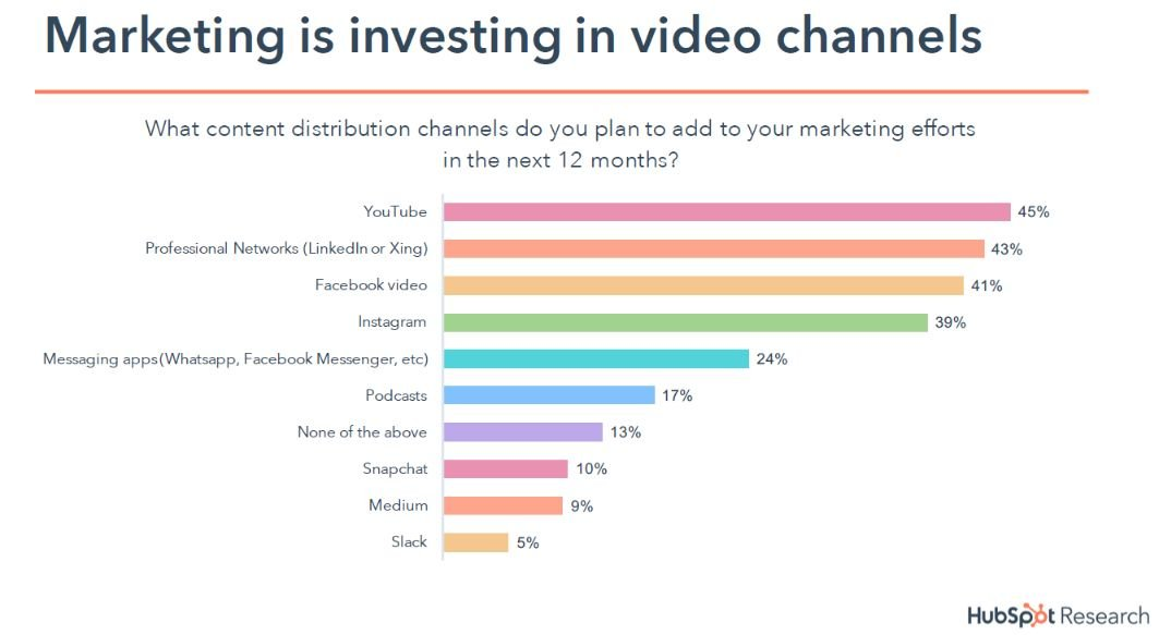 content marketing stats interest in video