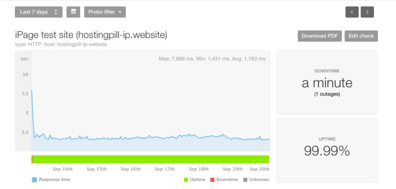iPage Uptime September 2018