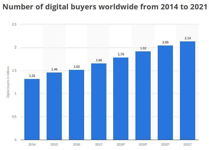 internet stats-ecommerce