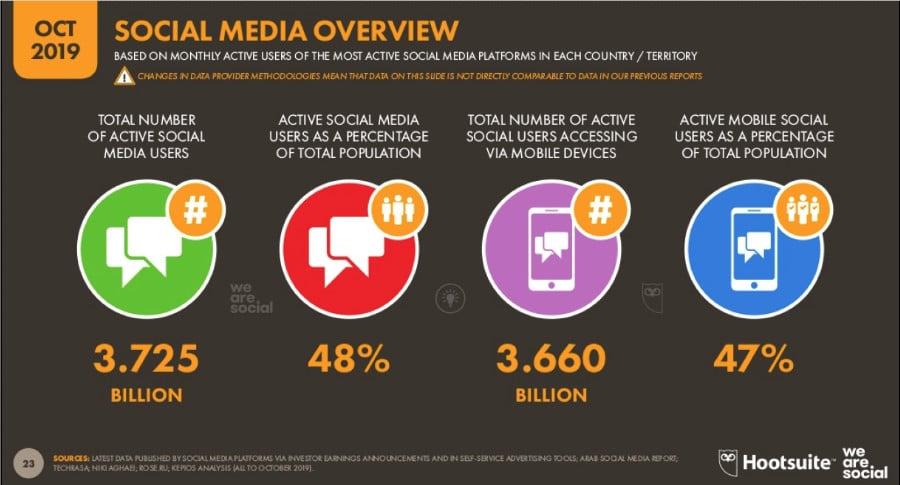 internet stats-social media globally
