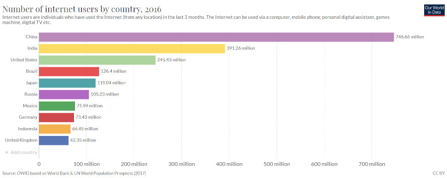 internet stats-users by country