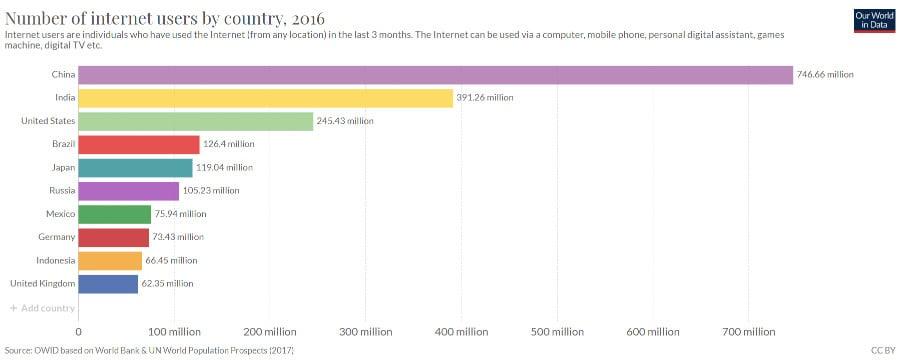 estadísticas de Internet-usuarios por país