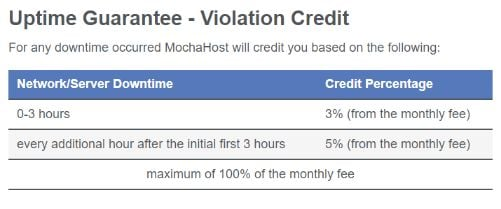 MochaHost Review (2020): Our Experience After Using it!