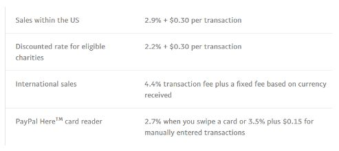 venmo vs paypal merchant fees