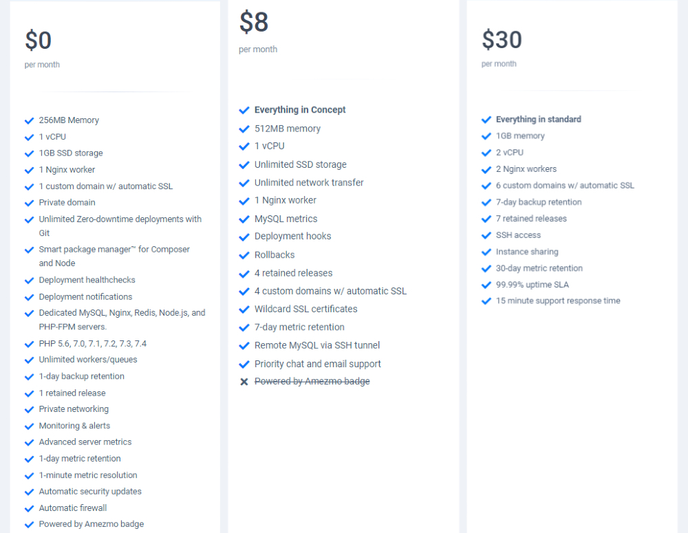 Pricing for PHP App Hosting Amezmo