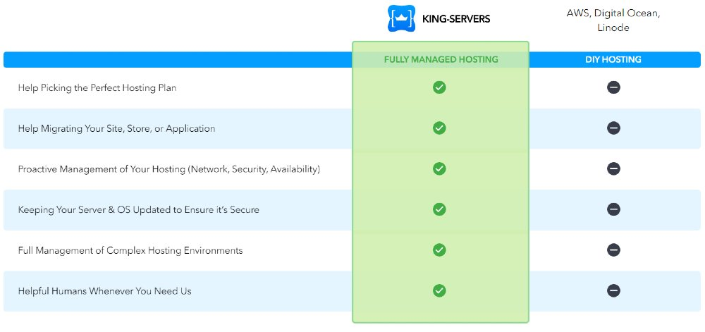 king servers-managed