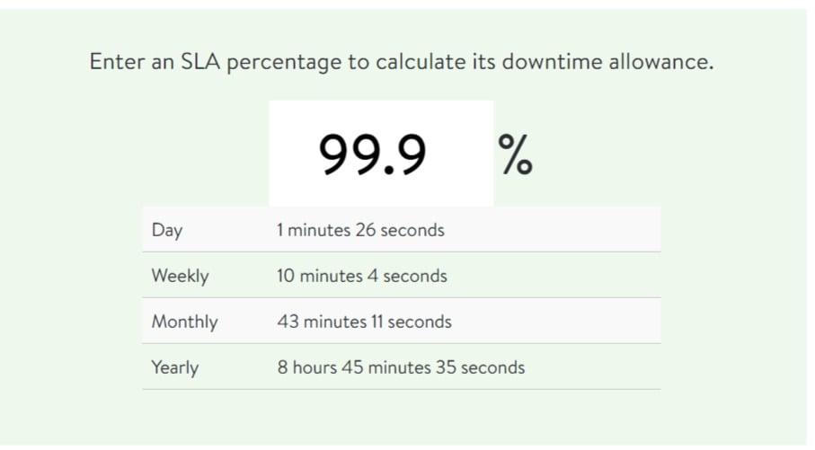 uptime 99.9%
