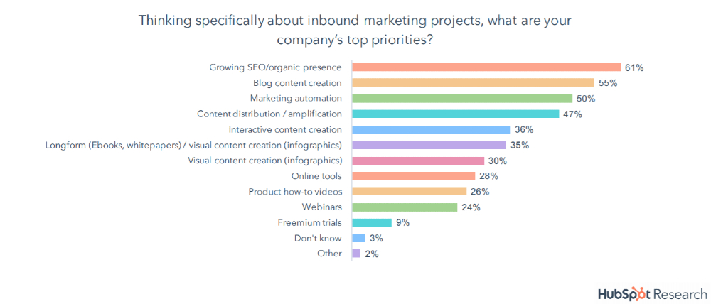 best practices - blogging as marketing priority