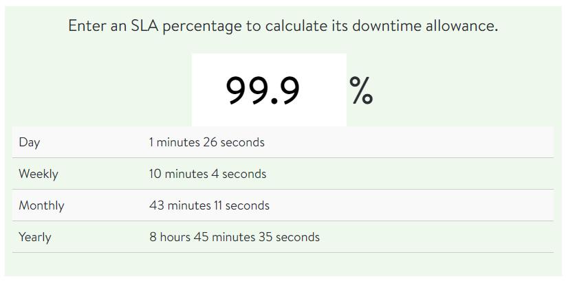 best practices-uptime calculator