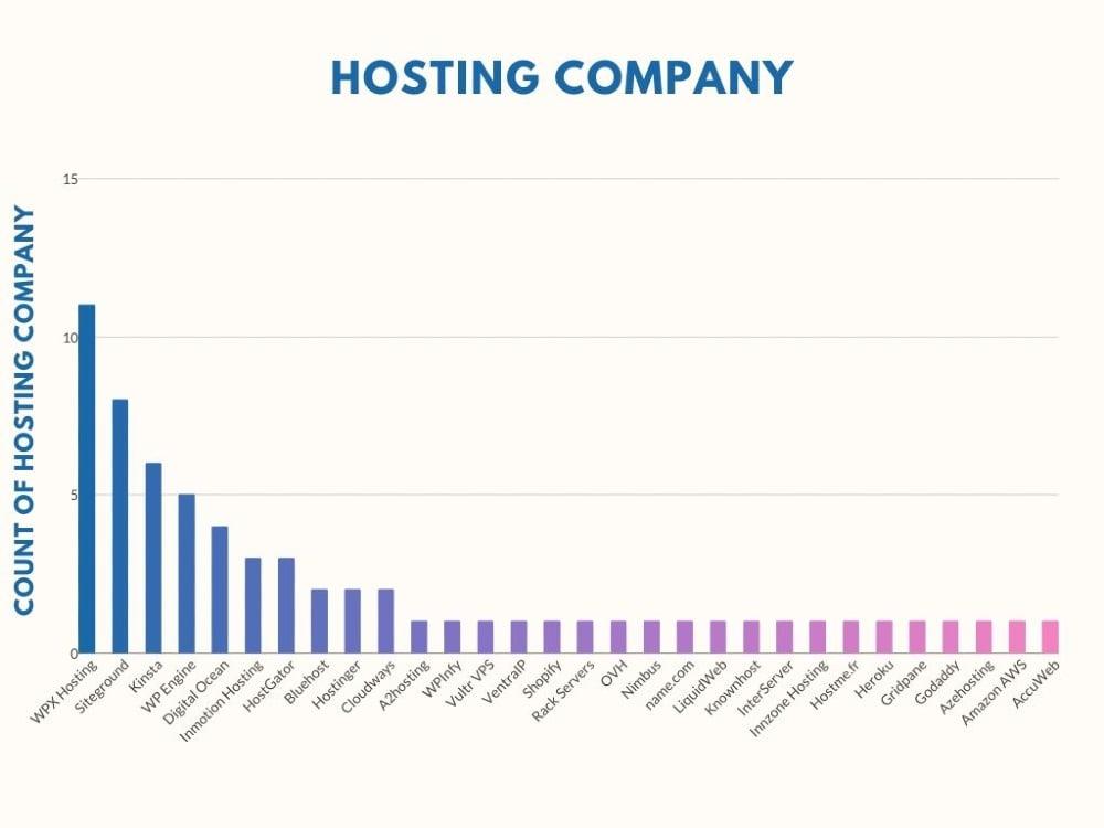 Hosting Company graph