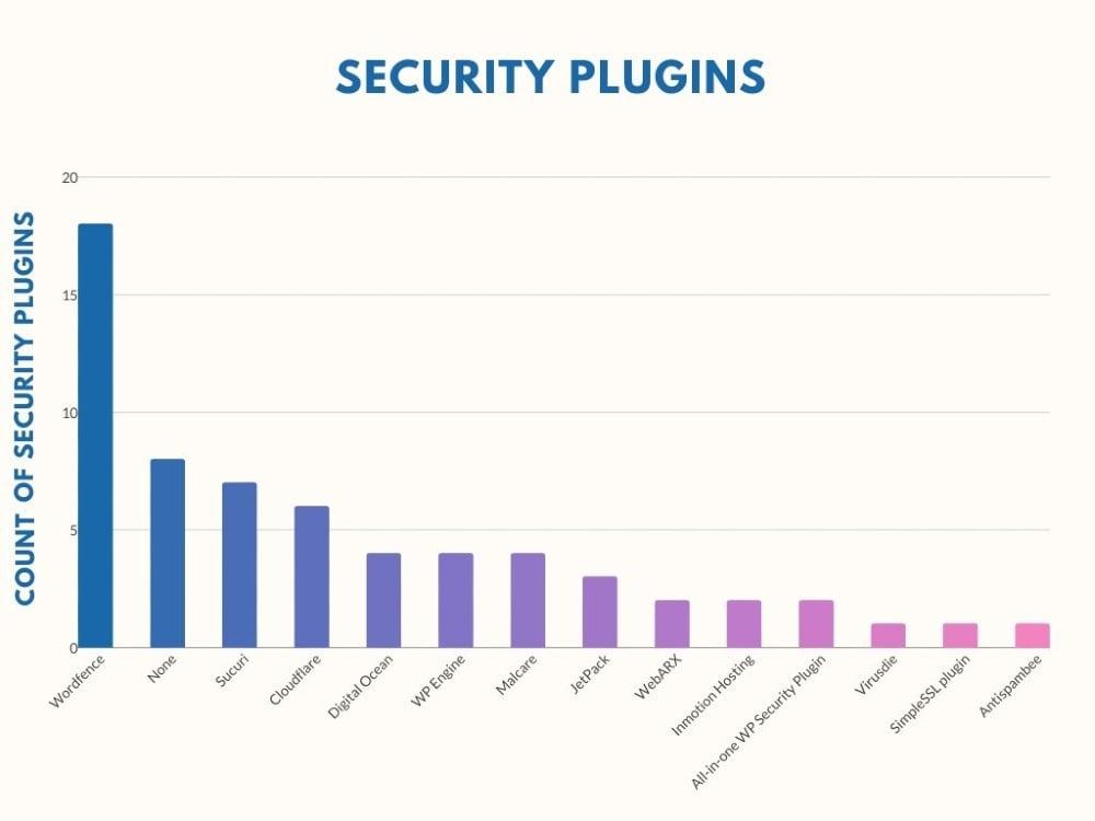 Security Plugins graph