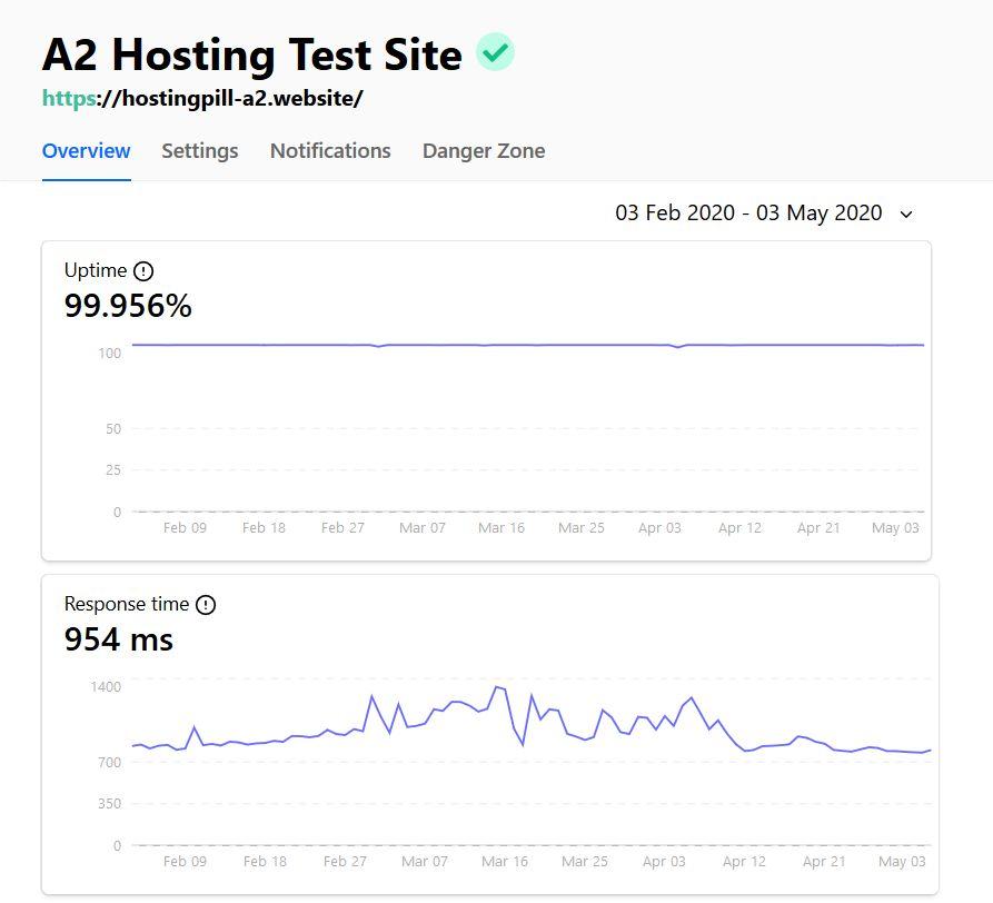 tiempo de actividad de hosting a2