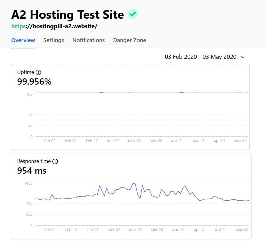a2-hosting uptime