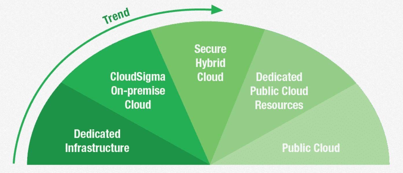 cloudsigma-infrastructure range