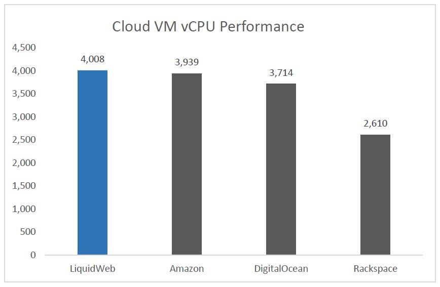 liquid web vps-cloud report